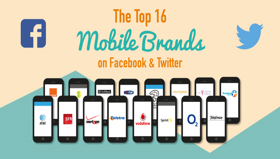 Social Media Connection - Top 16 Mobile Brands on Facebook and Twitter