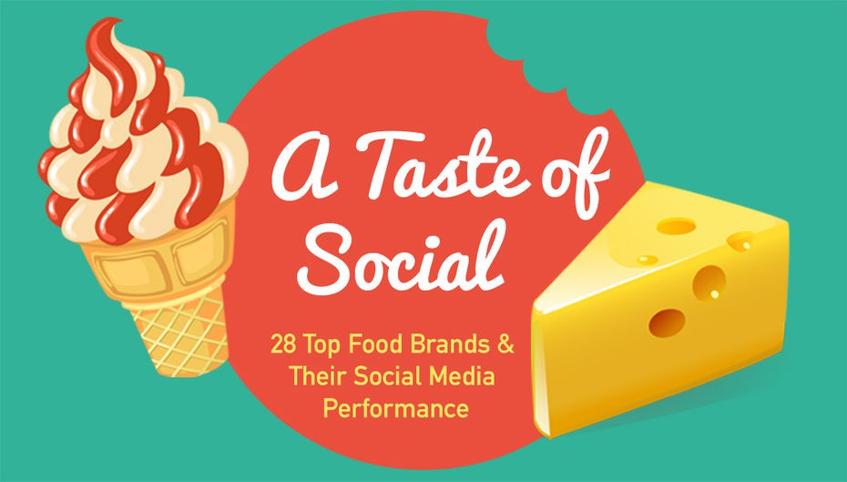 A Taste of Social: 28 Top Food Brands & Their Social Media Performance