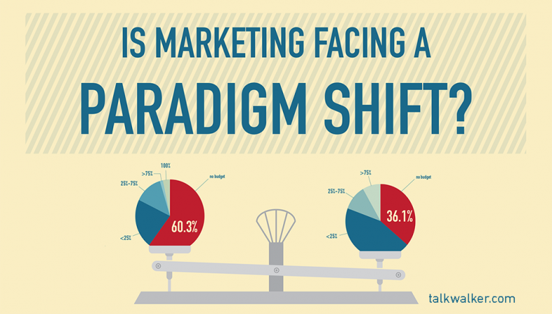 Survey: Is Marketing facing a paradigm shift?