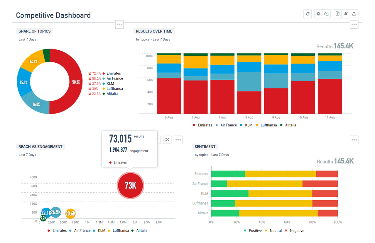 Automated Social Media Reporting Talkwalker - Social media report template
