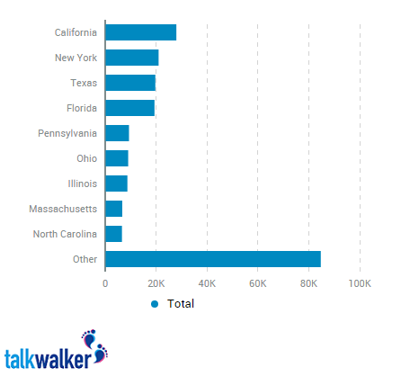 talkwalker statistics by state buzz