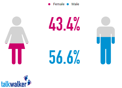 talkwalker statistics gender breakdown