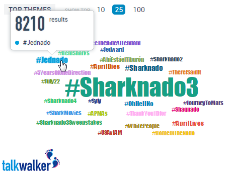 top hashtag on Sharknado