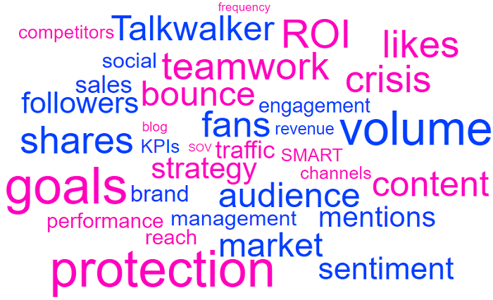 Social media report word cloud or related topics