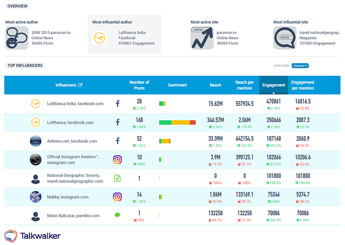 Consumer intelligence - find the best influencers