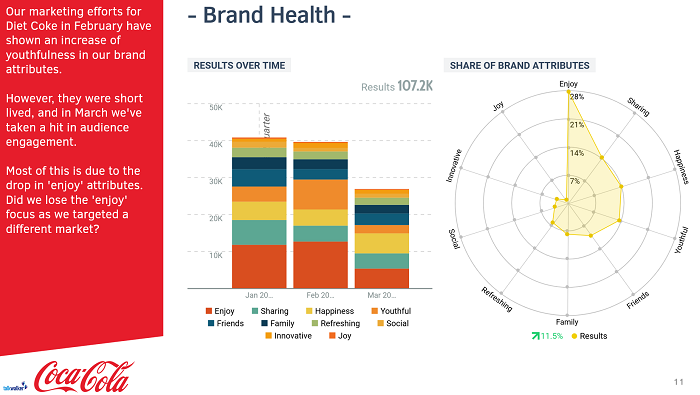 Talkwalker analytics brand health for social media report template