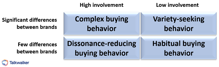 Buyer decision behavior - consumer behavior analysis
