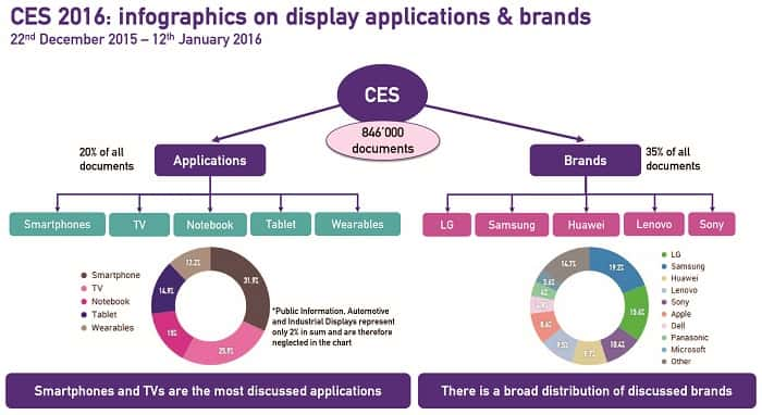Infographics on display applications and brands