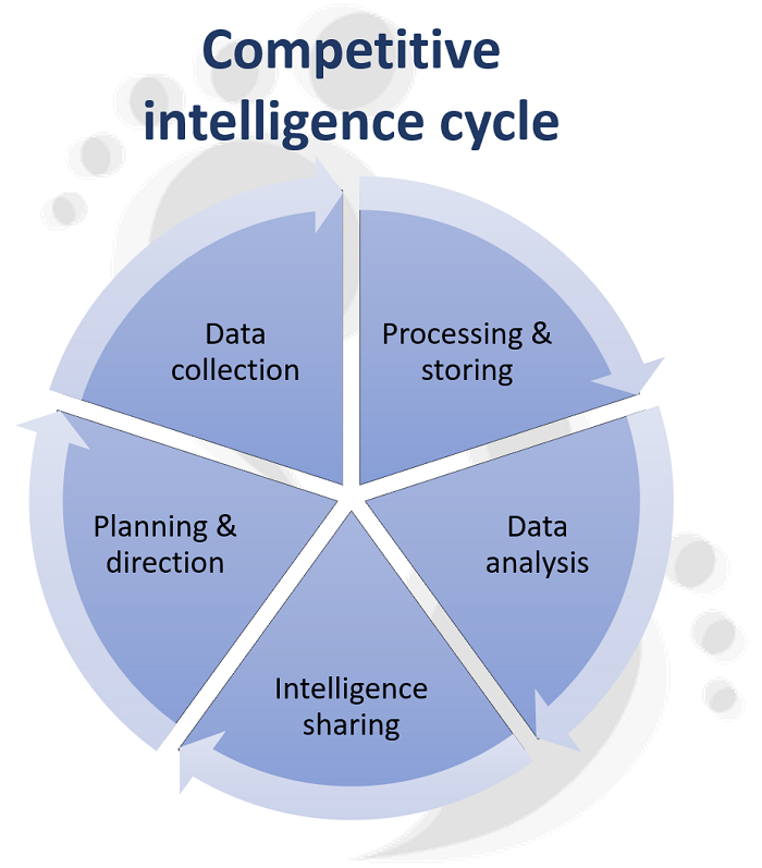 Marketing strategy - competitive intelligence cycle