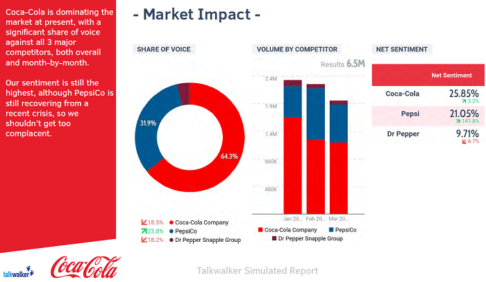 Coca-Cola market impact - simulated report from Talkwalker