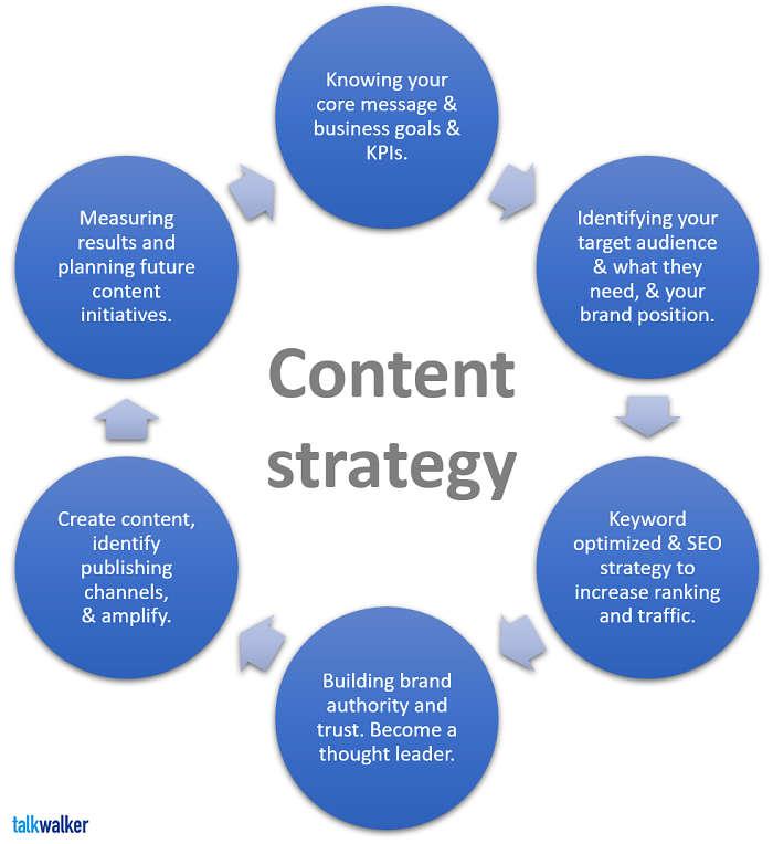 What is a content strategy? - content marketing strategy