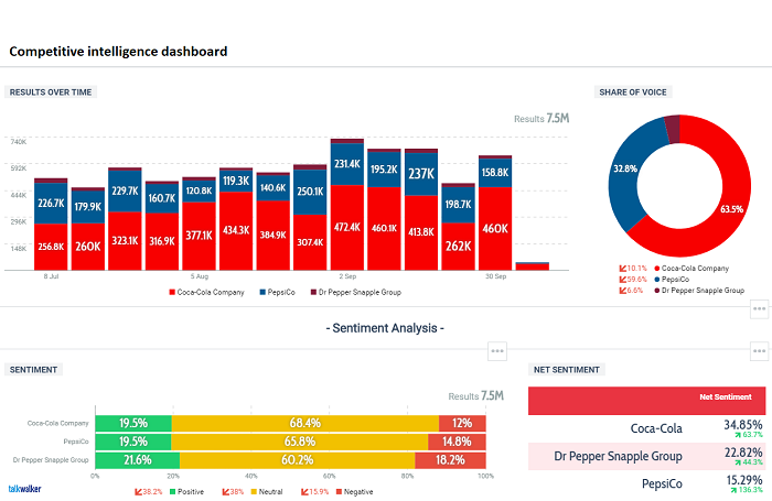 Talkwalker Analytics - dataviz tool - competitive intelligence dashboard