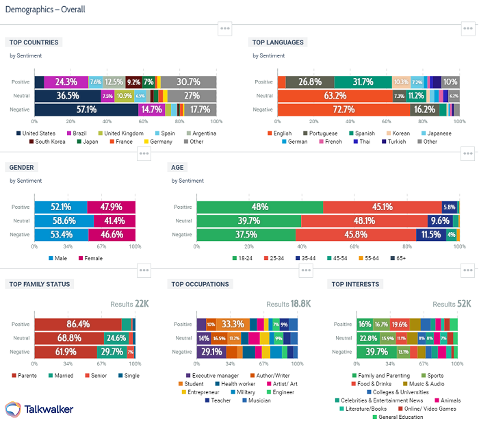 Talkwalker Analytics showing demographics - consumer behavior