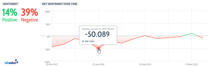 Quick Search sentiment analysis of Diet Coke