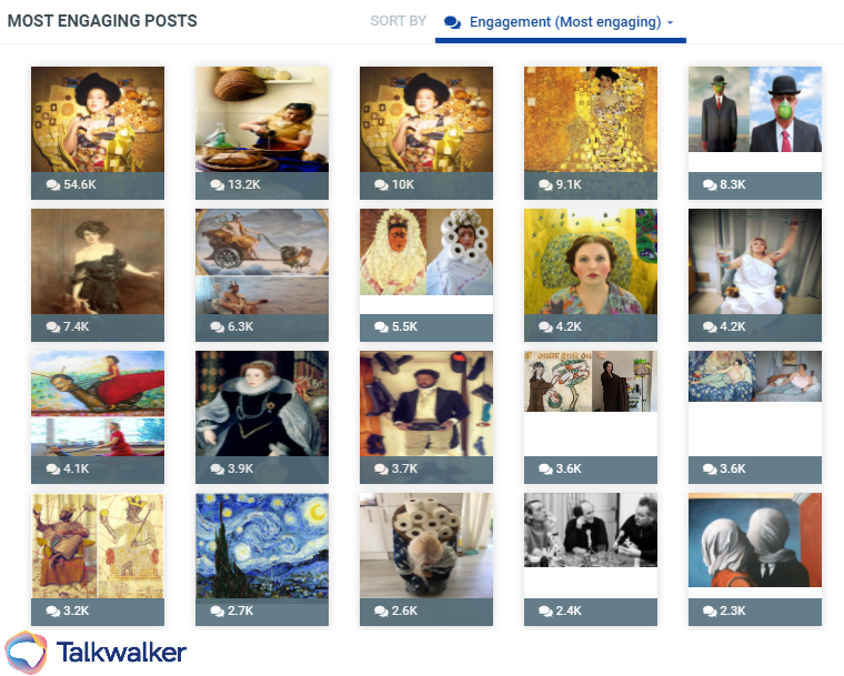 Getty Museum - most engaging posts on social media using Talkwalker Analytics