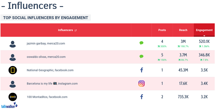 Talkwalker analytics - influencer reach and engagement - social media report template