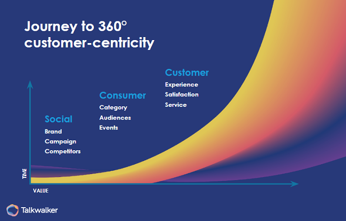 Journey to 360 degree customer-centricity collecting customer experience metrics from social media, consumer, and customer.