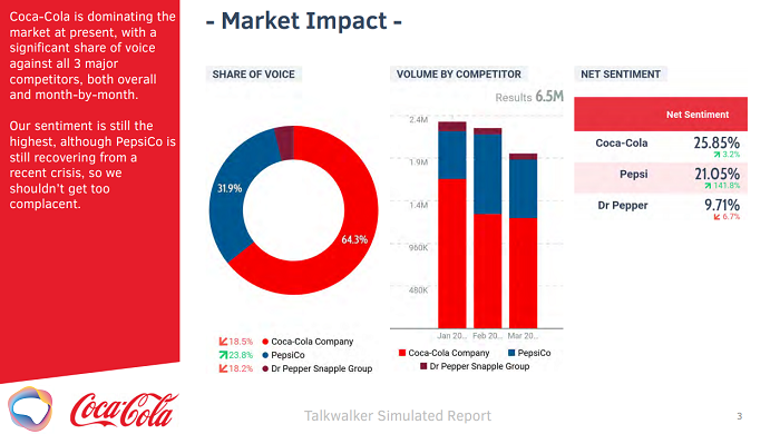 Consumer behavior - share of voice, volume by competitor, net sentiment