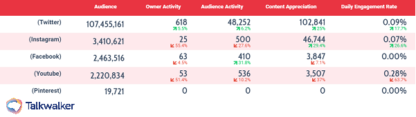 Contact channel volume CX metric to find where your audience are talking.