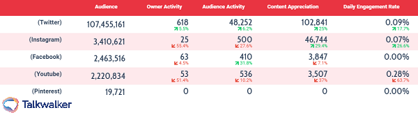 Consumer intelligence - social media channels compared