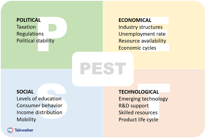 PEST analysis - consumer behavior