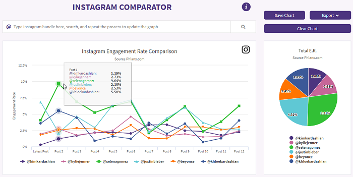 Phlanx - Instagram analytics tool