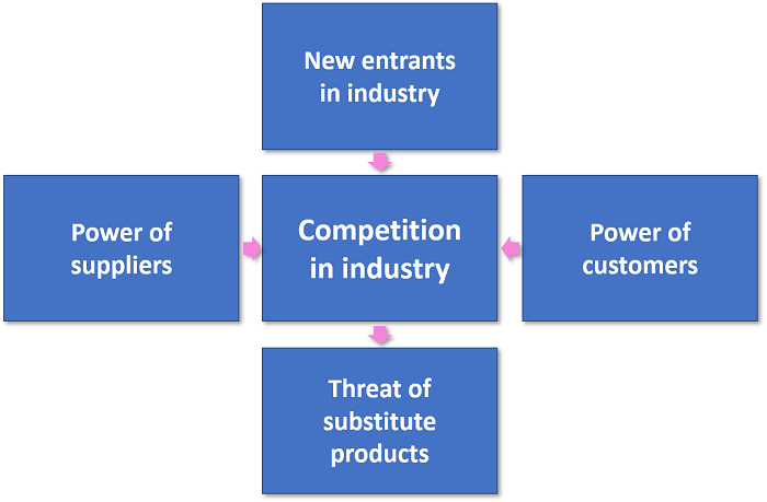 Competitive intelligence - Porters five forces