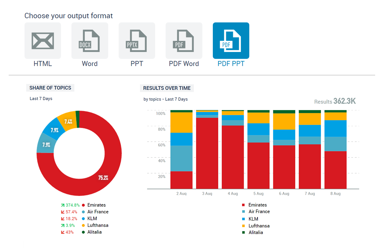 Consumer intelligence - Talkwalker Analytics report sharing across teams
