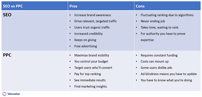 SEO vs PPC pros and cons cheat sheet