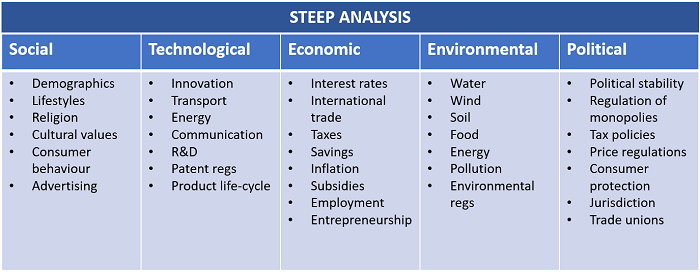 Competitive intelligence - STEEP