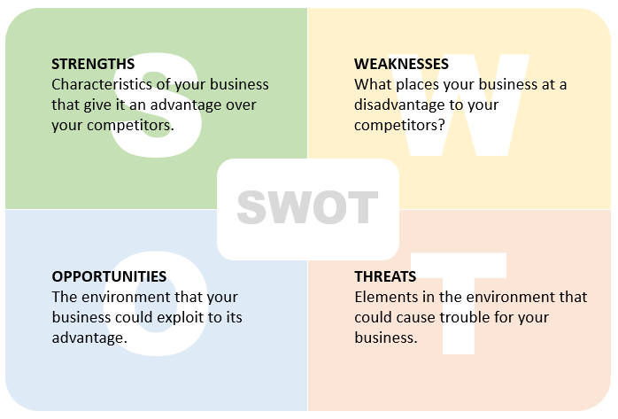 SWOT analysis - digital marketing strategy