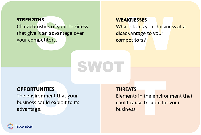 SWOT - consumer behavior