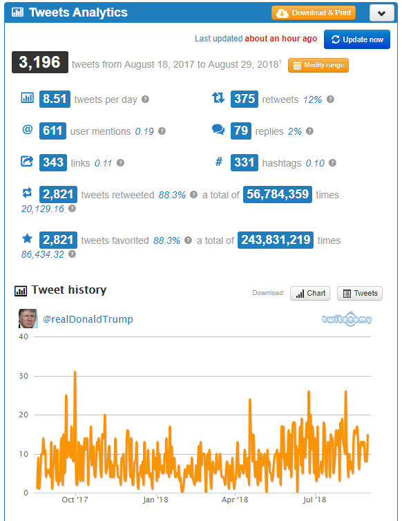 Twitter analytics tools - Twitonomy