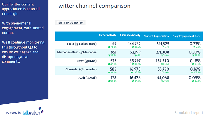 Competitive intelligence - Twitter channel comparison