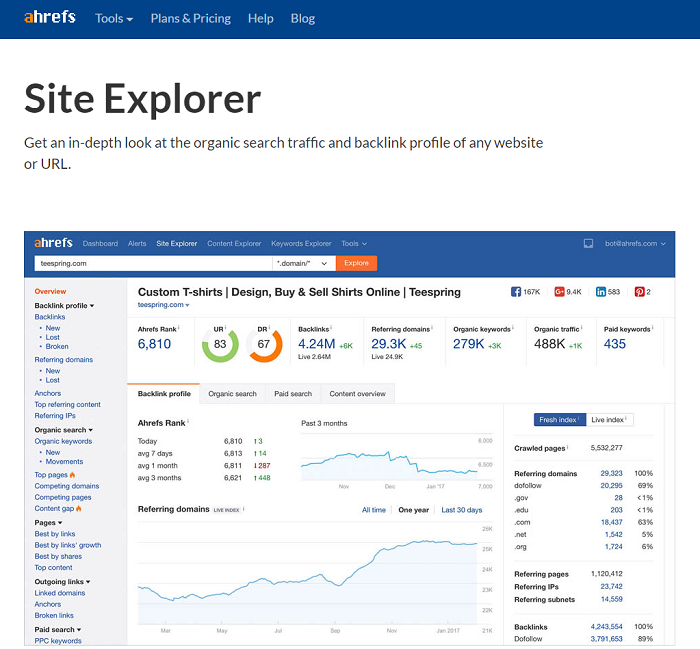 Ahrefs | Backlinks & SEO