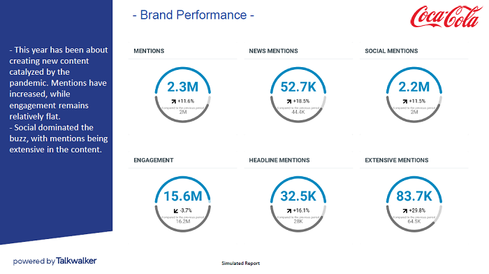 End of year marketing report - brand performance - free template