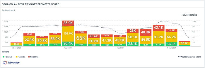 Customer experience metric Net Promoter Score showing spike shadowing online mentions around a brand.