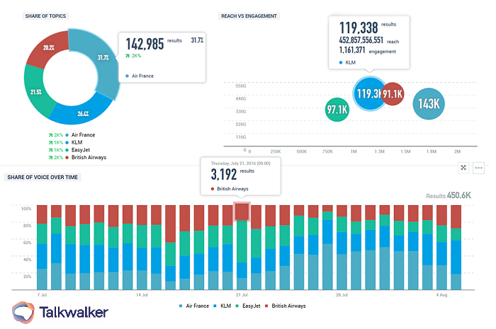 Talkwalker Analytics graphs showing share of voice, engagement vs reach, of airlines