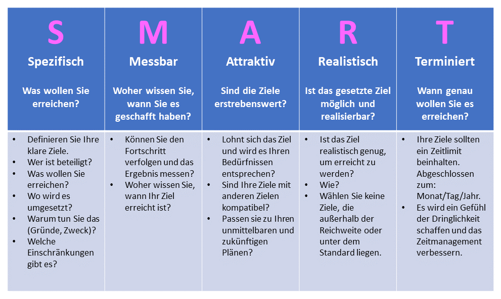 SMART Ziele Content-Strategie