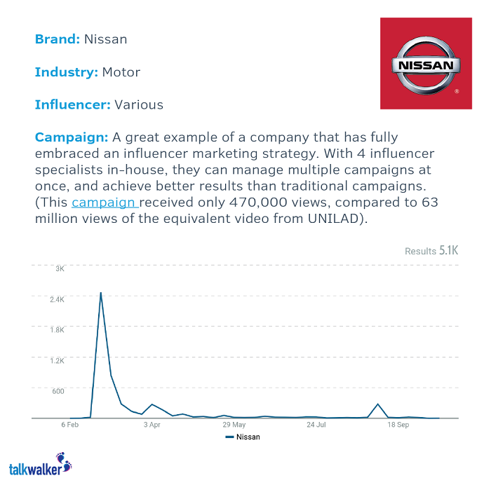 what is influencer marketing - nissan inspiration