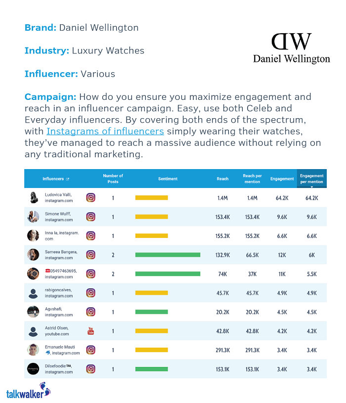 what is influencer marketing - daniel wellington