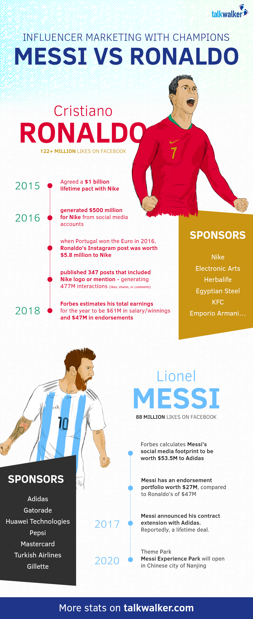 Ronaldo vs Messi - infographic