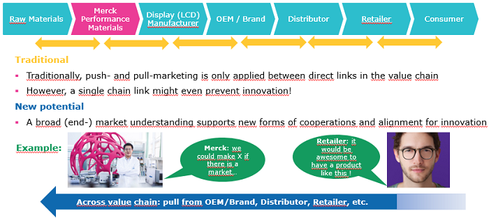 B2B marketing - from push- to pull-marketing along the whole value chain