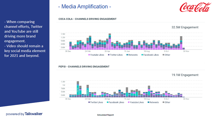 End of year marketing report - media amplification - free template