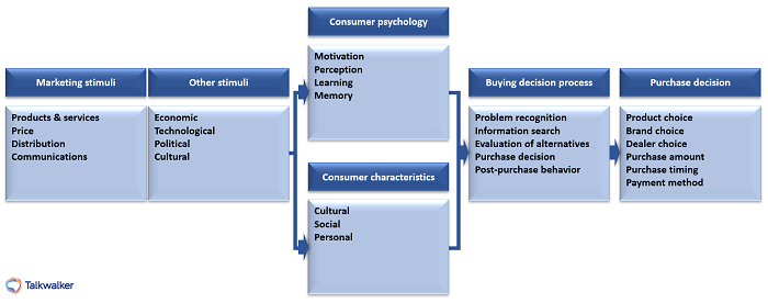 Model of consumer behavior - analyze and identify consumer decision-making process
