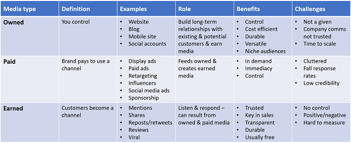 Content strategy - owned, paid, earned media - options for publishing