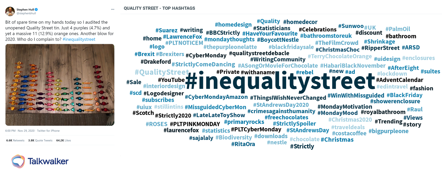 Tweet and word cloud about Quality Street audit - user-generated content collected from conversation analysis