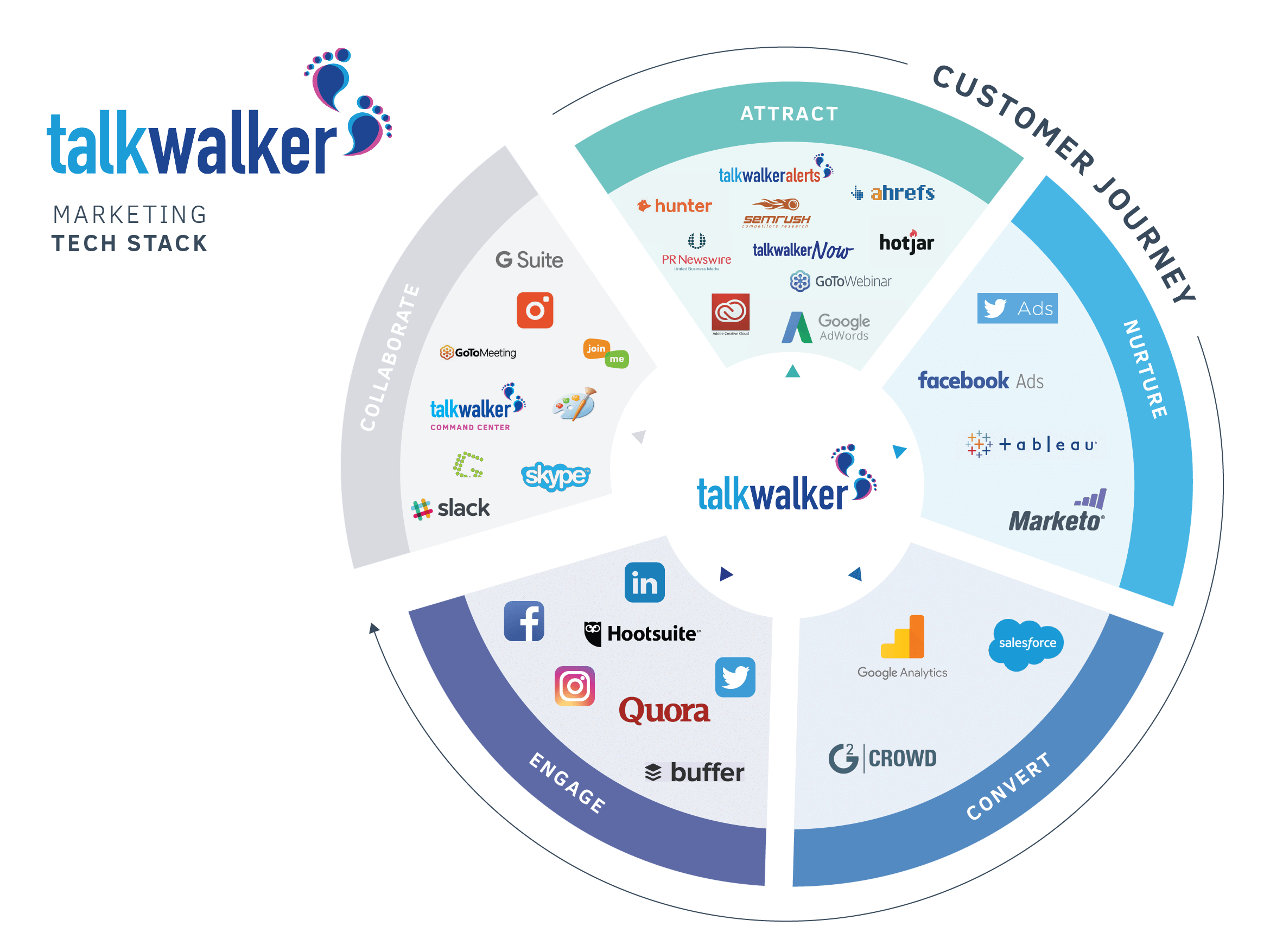 Marketing Tech Stack