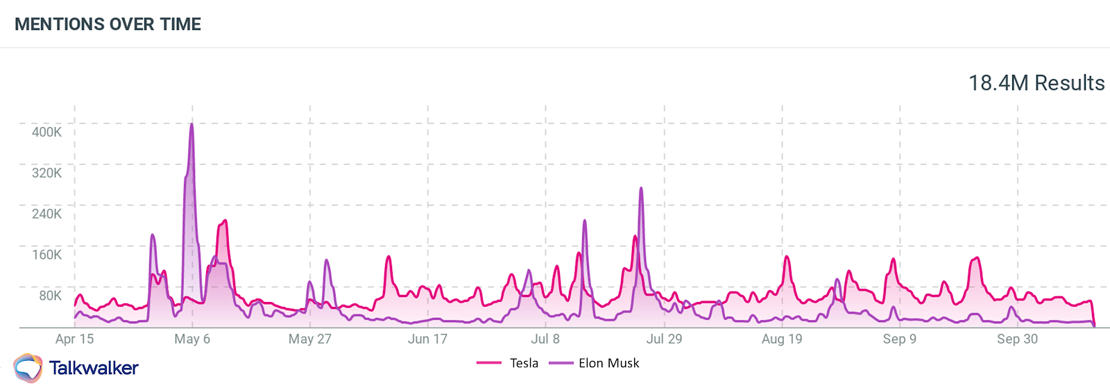 Mentions around Tesla and Elon Musk follow a similar pattern, as Tesla tends to spike when its CEO's name spikes.