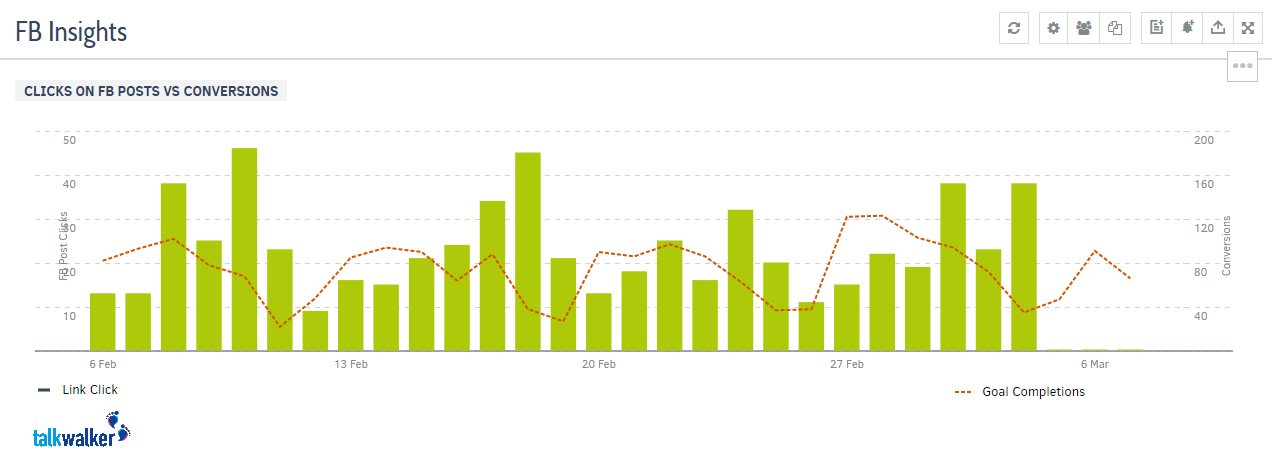 talkwalker statistics FB insights